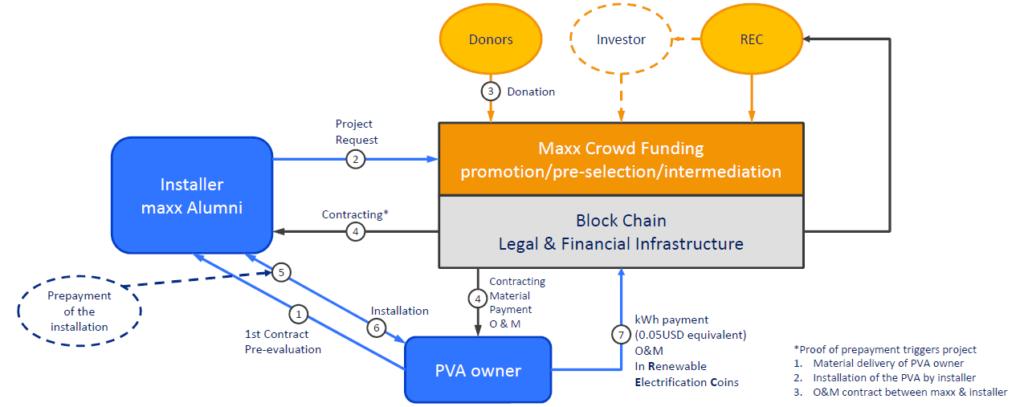 Prozess des maxx Blockchain Hub
